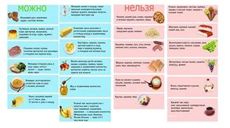 таблица продуктов при панкреатите